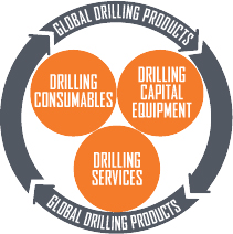 Global Drilling Products - Drilling Consumables, Drilling Capital Management, Drilling Services