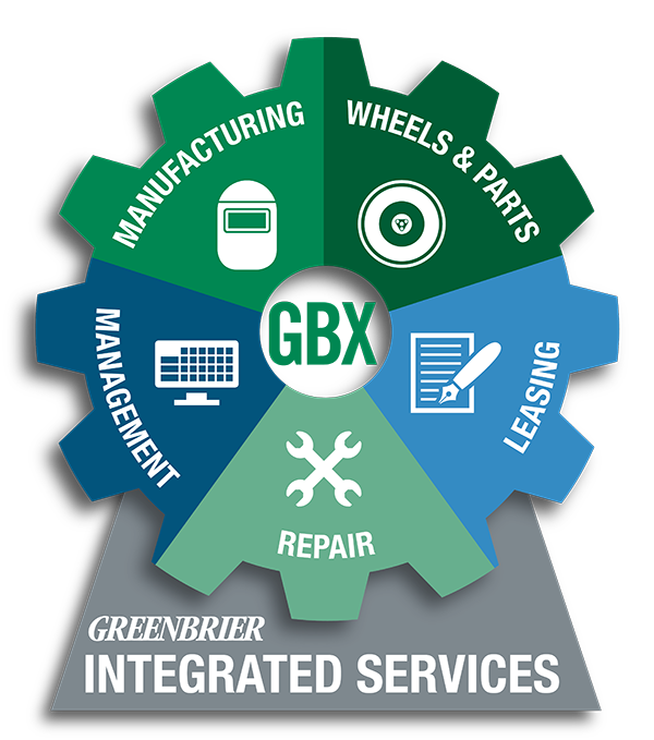 Greenbrier integrated services - management, manufacturing, wheels and parts, leasing, repair