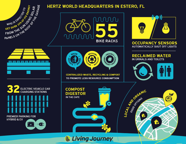 infographic stating facts about sustainability