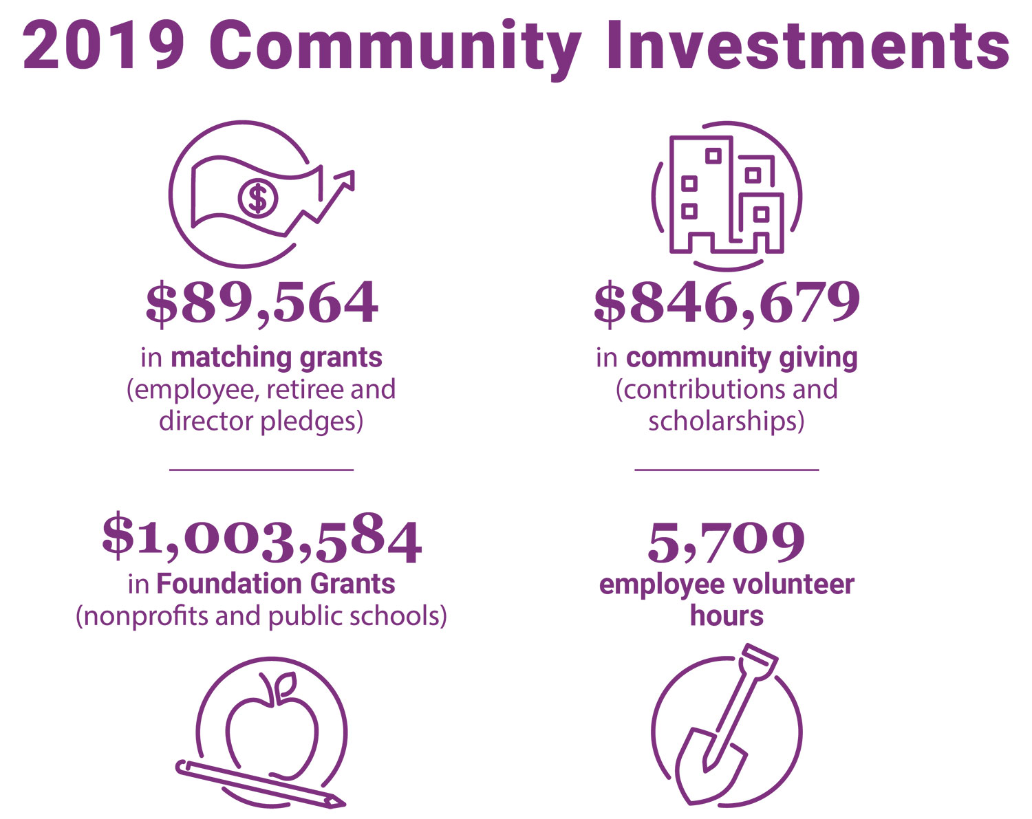 2019 Community Investments