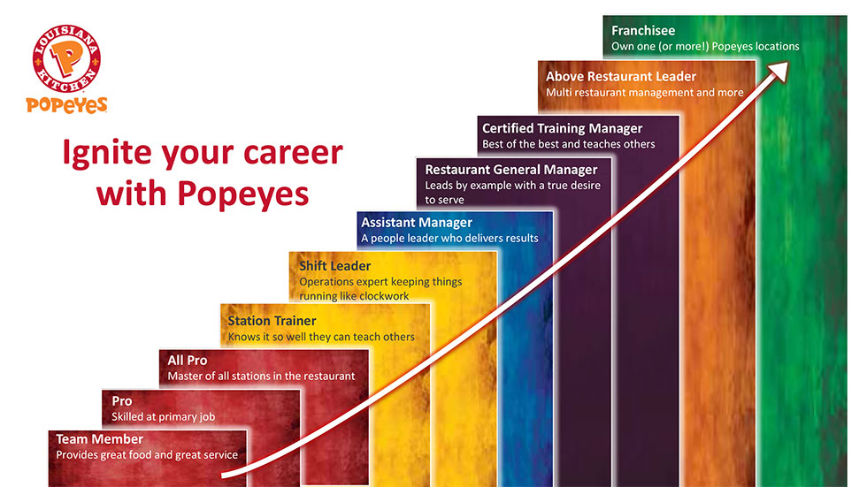 Ignite Your Career With Popeyes