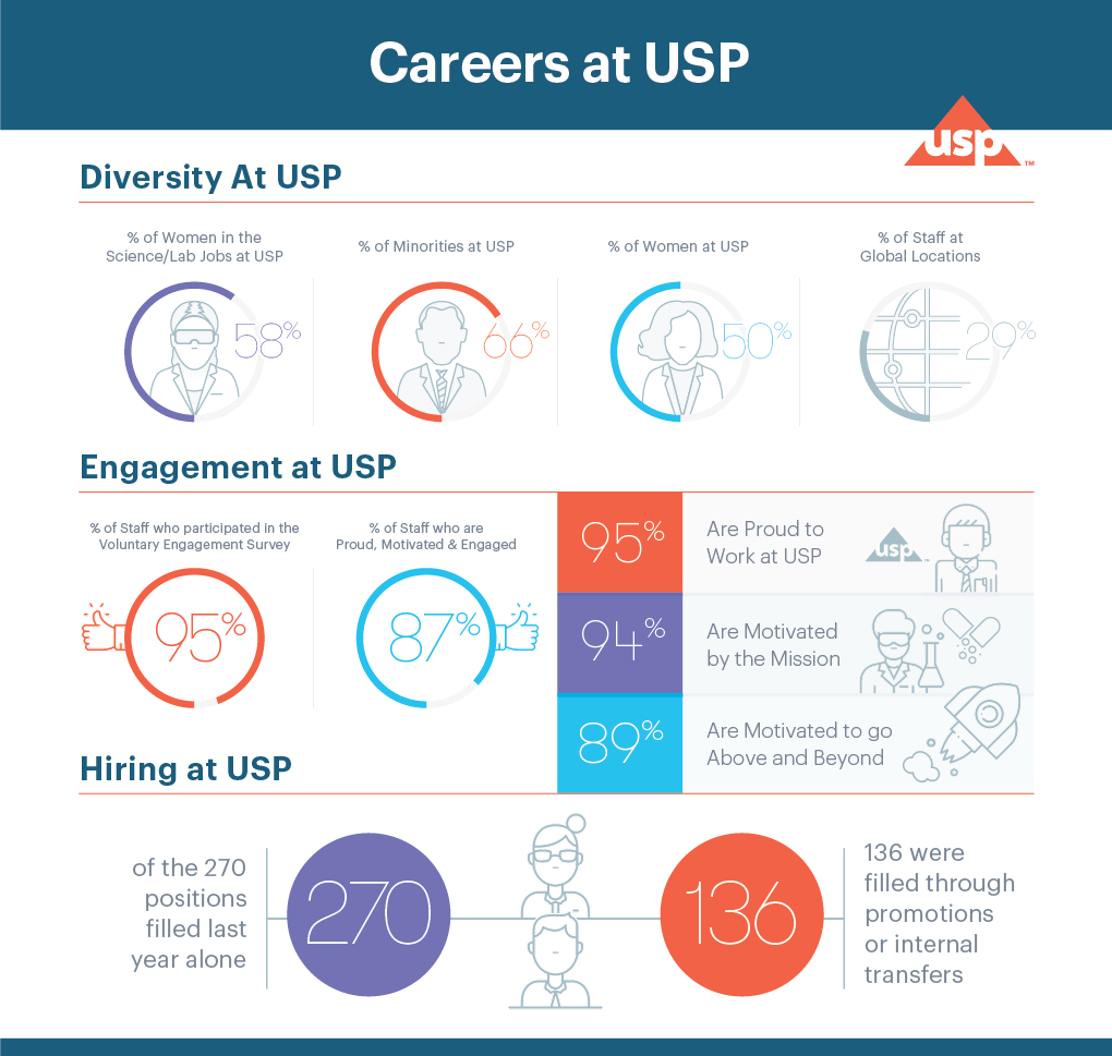 Careers at USP Infographic